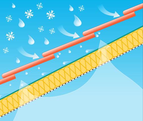 Avantajele membranelor KRONfol sunt: